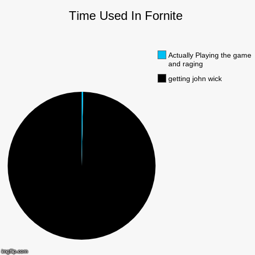 Time Used In Fornite | getting john wick, Actually Playing the game and raging | image tagged in funny,pie charts | made w/ Imgflip pie chart maker