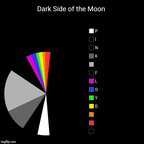 Dark Side of the Moon |  ,  ,  , D, Y, O, L, F,  , K, N, I, P | image tagged in funny,pie charts | made w/ Imgflip pie chart maker