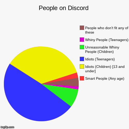 People on Discord | Smart People (Any age), Idiots (Children) [13 and under], Idiots (Teenagers), Unreasonable Whiny People (Children), Whin | image tagged in funny,pie charts,memes,stupid,filters | made w/ Imgflip chart maker