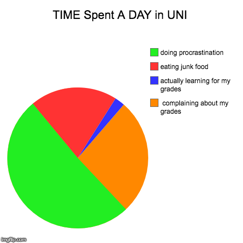TIME Spent A DAY in UNI |  complaining about my grades, actually learning for my grades, eating junk food, doing procrastination | image tagged in funny,pie charts | made w/ Imgflip pie chart maker