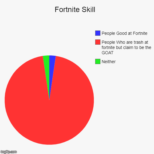 Fortnite Skill  | Neither, People Who are trash at fortnite but claim to be the GOAT, People Good at Fortnite | image tagged in funny,pie charts | made w/ Imgflip pie chart maker