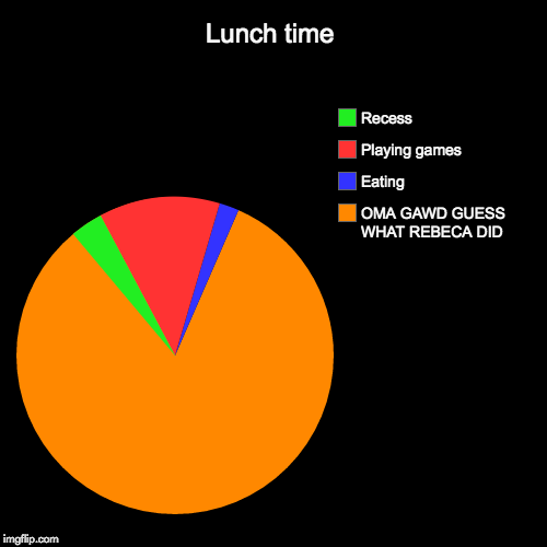 Lunch time | OMA GAWD GUESS WHAT REBECA DID, Eating, Playing games, Recess | image tagged in funny,pie charts | made w/ Imgflip pie chart maker