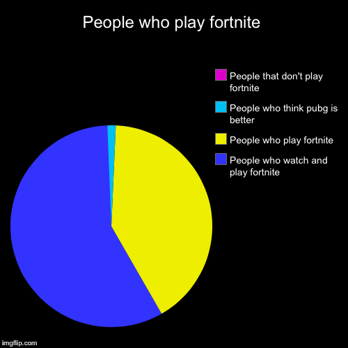 People who play fortnite | People who watch and play fortnite, People who play fortnite, People who think pubg is better, People that don't  | image tagged in funny,pie charts | made w/ Imgflip pie chart maker