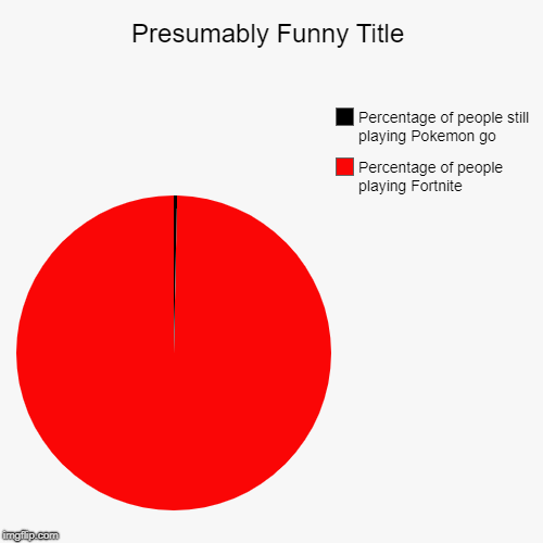 Isn't this so true though? | Percentage of people playing Fortnite, Percentage of people still playing Pokemon go | image tagged in funny,pie charts,sorry i annoyed you | made w/ Imgflip chart maker