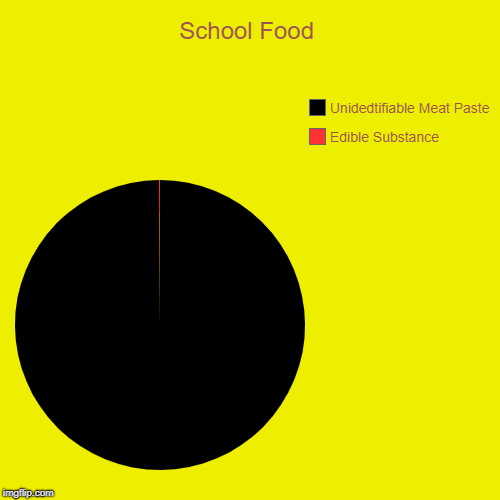 Don't ask about the meat loaf | School Food | Edible Substance, Unidedtifiable Meat Paste | image tagged in funny,pie charts,memes,school | made w/ Imgflip pie chart maker