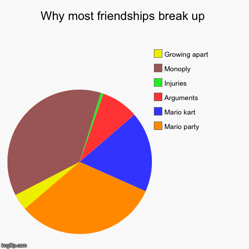 Why most friendships break up | Mario party, Mario kart, Arguments, Injuries, Monoply, Growing apart | image tagged in funny,pie charts | made w/ Imgflip pie chart maker