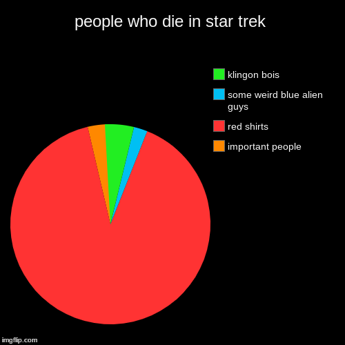 live short and wear red shirts | people who die in star trek | important people, red shirts, some weird blue alien guys, klingon bois | image tagged in funny,pie charts | made w/ Imgflip pie chart maker