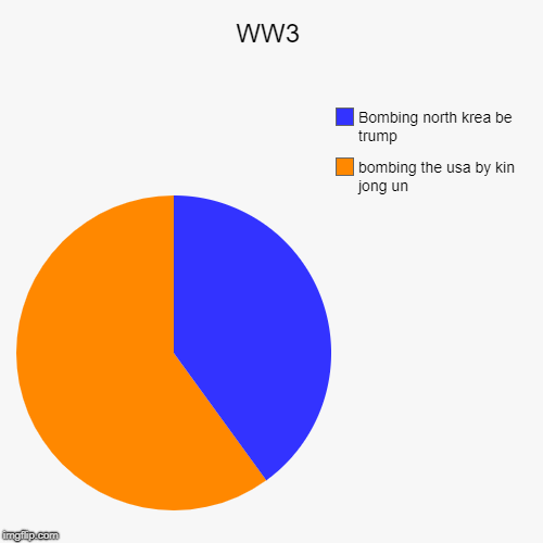 Ww3 Imgflip