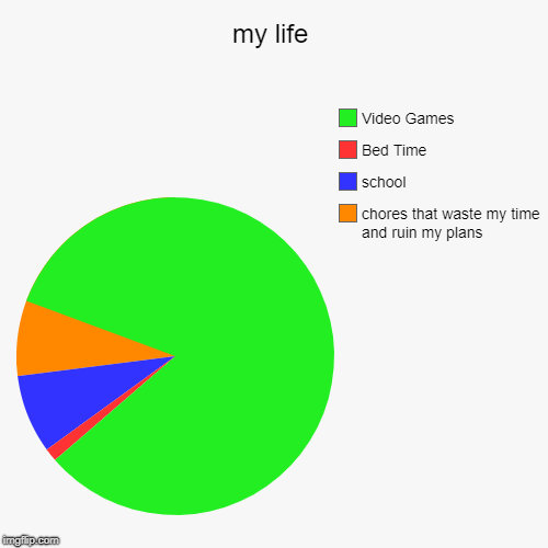 my life | chores that waste my time and ruin my plans, school, Bed Time, Video Games | image tagged in funny,pie charts | made w/ Imgflip pie chart maker