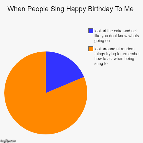 When People Sing Happy Birthday To Me | look around at random things trying to remember how to act when being sung to, look at the cake and  | image tagged in funny,pie charts | made w/ Imgflip pie chart maker