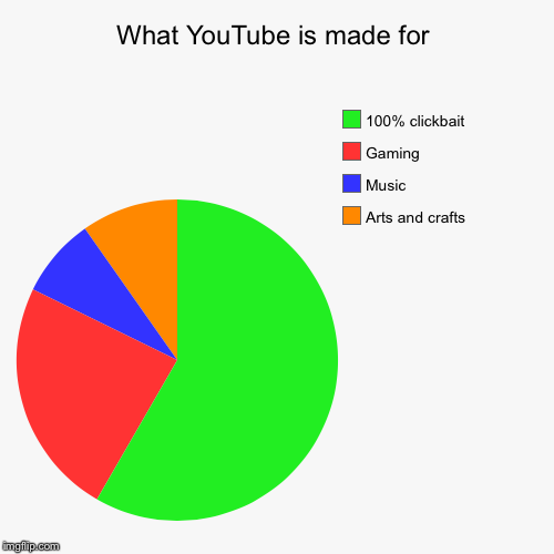 What YouTube is made for | Arts and crafts, Music, Gaming, 100% clickbait | image tagged in funny,pie charts | made w/ Imgflip pie chart maker
