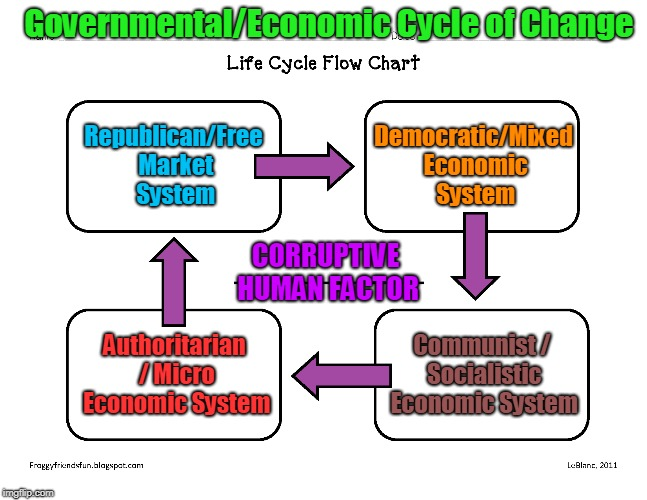 Merits to Folly of Human Systems | Governmental/Economic Cycle of Change CORRUPTIVE HUMAN FACTOR Republican/Free Market System Democratic/Mixed Economic System Authoritarian / | image tagged in meme,democracy,government,economy,chart,politics | made w/ Imgflip meme maker