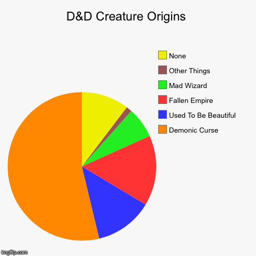D&D Creature Origins | Demonic Curse, Used To Be Beautiful, Fallen Empire, Mad Wizard, Other Things, None | image tagged in funny,pie charts | made w/ Imgflip pie chart maker
