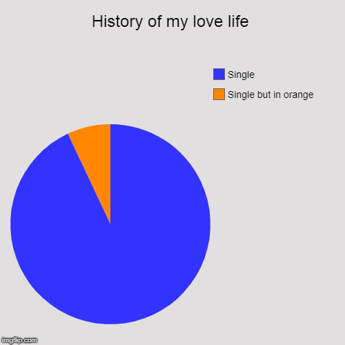 History of my love life | Single but in orange, Single | image tagged in funny,pie charts | made w/ Imgflip pie chart maker