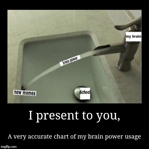 I present to you, | A very accurate chart of my brain power usage | image tagged in funny,demotivationals | made w/ Imgflip demotivational maker