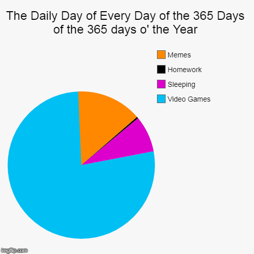 The Daily Day of Every Day of the 365 of the 365 Days o' the Year | The Daily Day of Every Day of the 365 Days of the 365 days o' the Year | Video Games, Sleeping, Homework, Memes | image tagged in funny,pie charts | made w/ Imgflip pie chart maker