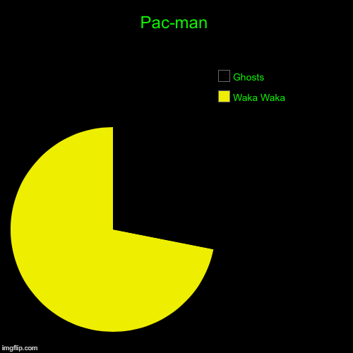Give me a cherry | Pac-man | Waka Waka, Ghosts | image tagged in funny,pie charts | made w/ Imgflip pie chart maker