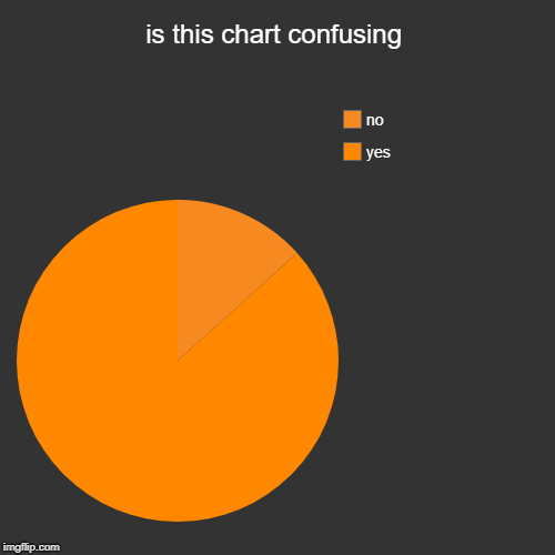 is this chart confusing | yes, no | image tagged in funny,pie charts | made w/ Imgflip pie chart maker