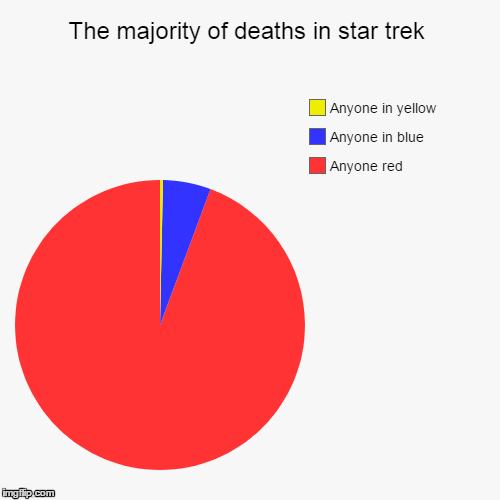 Face it, you know it is true. | The majority of deaths in star trek | Anyone red, Anyone in blue, Anyone in yellow | image tagged in funny,pie charts,star trek,memes | made w/ Imgflip pie chart maker