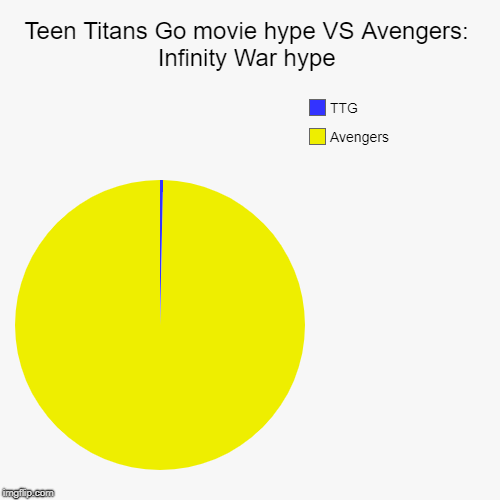 Teen Titans Go movie hype VS Avengers: Infinity War hype | Avengers, TTG | image tagged in funny,pie charts | made w/ Imgflip chart maker