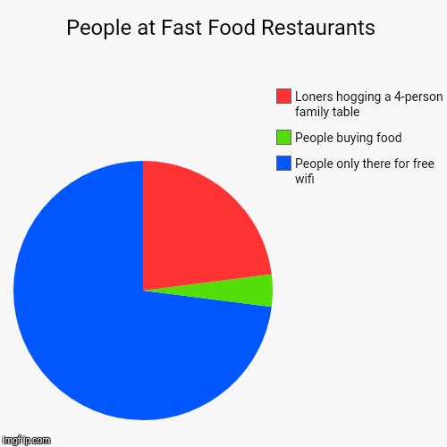 People at Fast Food Restaurants | People only there for free wifi, People buying food, Loners hogging a 4-person family table | image tagged in funny,pie charts | made w/ Imgflip pie chart maker