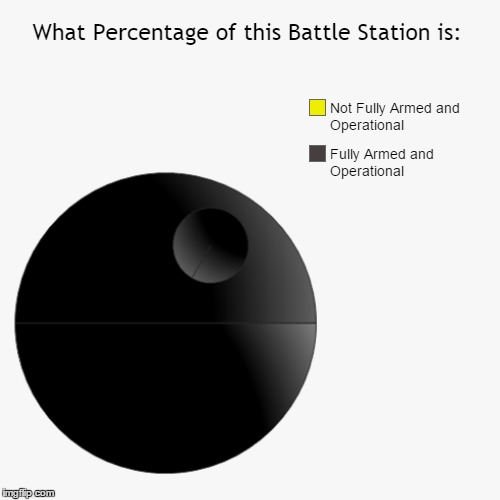 Making This Left Me Portly Exhausted! Death Star Pie Chart. Star Wars Week: because May 4th. |  What Percentage of this Battle Station is: | image tagged in pie charts,memes,gifs,demotivationals,star wars week,if you lived here you'd be home by now | made w/ Imgflip meme maker