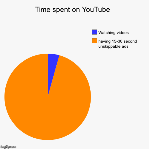 Time spent on YouTube  | having 15-30 second unskippable ads, Watching videos | image tagged in funny,pie charts | made w/ Imgflip pie chart maker