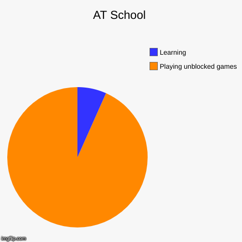 AT School | Playing unblocked games, Learning | image tagged in funny,pie charts | made w/ Imgflip pie chart maker
