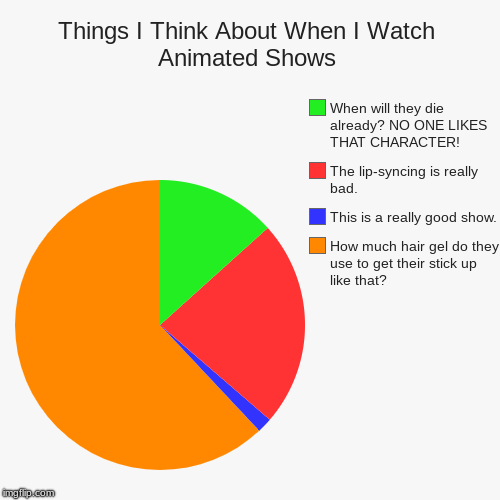 I Don't Know Why, But This Cracks Me Up | Things I Think About When I Watch Animated Shows | How much hair gel do they use to get their stick up like that? , This is a really good sh | image tagged in funny,pie charts | made w/ Imgflip pie chart maker