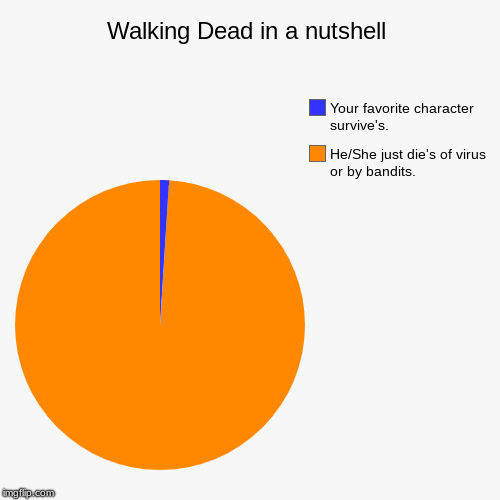 Walking Dead in a nutshell | He/She just die's of virus or by bandits., Your favorite character survive's. | image tagged in funny,pie charts | made w/ Imgflip pie chart maker