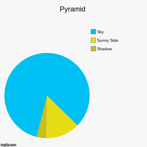 Pyramid | Shadow, Sunny Side, Sky | image tagged in funny,pie charts | made w/ Imgflip pie chart maker