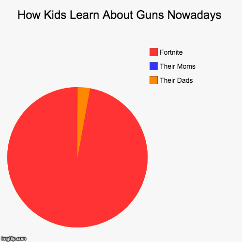 How Kids Learn About Guns Nowadays | Their Dads, Their Moms, Fortnite | image tagged in funny,pie charts | made w/ Imgflip pie chart maker