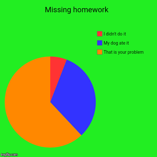 Missing homework  | That is your problem , My dog ate it, I didn't do it | image tagged in funny,pie charts | made w/ Imgflip pie chart maker