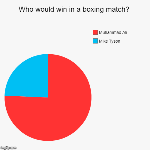 Who would win in a boxing match? | Mike Tyson, Muhammad Ali | image tagged in funny,pie charts | made w/ Imgflip pie chart maker
