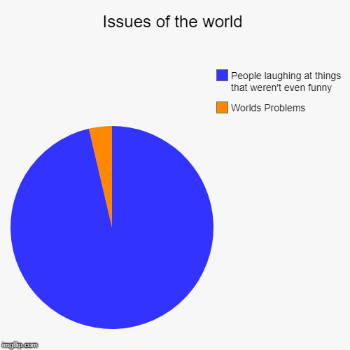 Issues of the world | Worlds Problems, People laughing at things that weren't even funny | image tagged in funny,pie charts | made w/ Imgflip chart maker