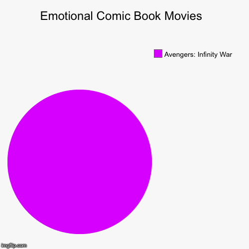 Infinity War  | Emotional Comic Book Movies  | Avengers: Infinity War | image tagged in funny,pie charts,avengers,infinity war | made w/ Imgflip pie chart maker