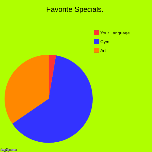 Favorite Specials. | Art, Gym, Your Language | image tagged in funny,pie charts | made w/ Imgflip pie chart maker
