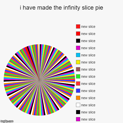 i have made the infinity slice pie | | image tagged in funny,pie charts | made w/ Imgflip pie chart maker