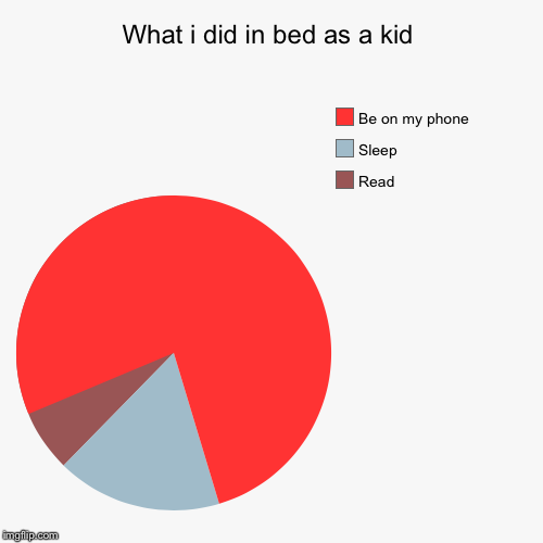 What i did in bed as a kid | Read , Sleep, Be on my phone | image tagged in funny,pie charts | made w/ Imgflip pie chart maker