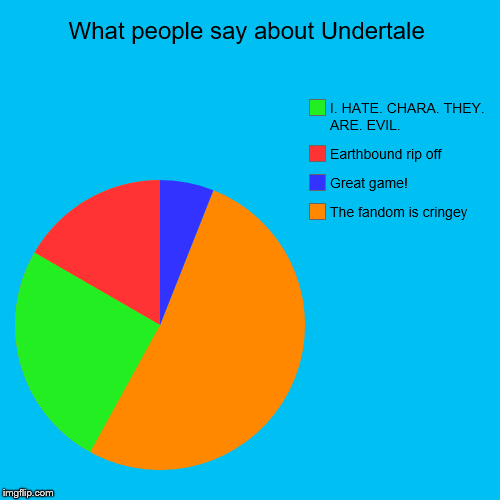What people say about Undertale | The fandom is cringey, Great game!, Earthbound rip off, I. HATE. CHARA. THEY. ARE. EVIL. | image tagged in funny,pie charts | made w/ Imgflip pie chart maker