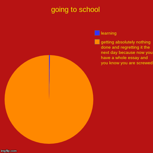 going to school | getting absolutely nothing done and regretting it the next day because now you have a whole essay and you know you are scr | image tagged in funny,pie charts | made w/ Imgflip pie chart maker