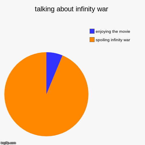 talking about infinity war | spoiling infinity war, enjoying the movie | image tagged in funny,pie charts | made w/ Imgflip pie chart maker