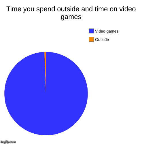 Time you spend outside and time on video games | Outside, Video games | image tagged in funny,pie charts | made w/ Imgflip pie chart maker