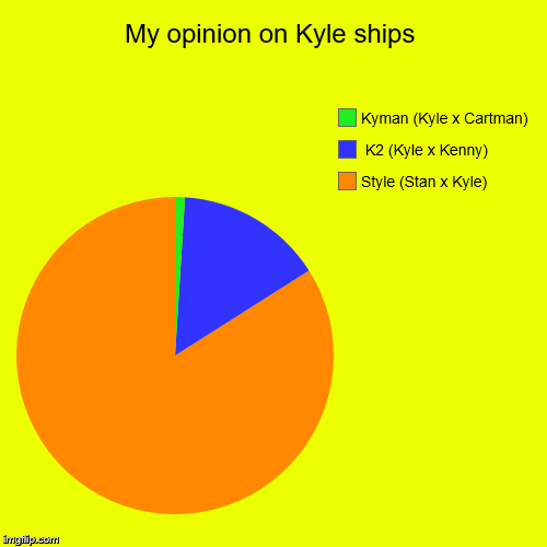 My opinion on Kyle ships | Style (Stan x Kyle),  K2 (Kyle x Kenny), Kyman (Kyle x Cartman) | image tagged in funny,pie charts | made w/ Imgflip pie chart maker