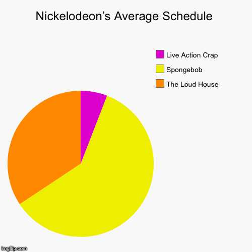Nickelodeon's Average Schedule | The Loud House, Spongebob, Live Action Crap | image tagged in funny,pie charts | made w/ Imgflip pie chart maker