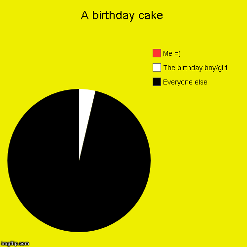 A birthday cake | Everyone else, The birthday boy/girl, Me =( | image tagged in funny,pie charts | made w/ Imgflip pie chart maker