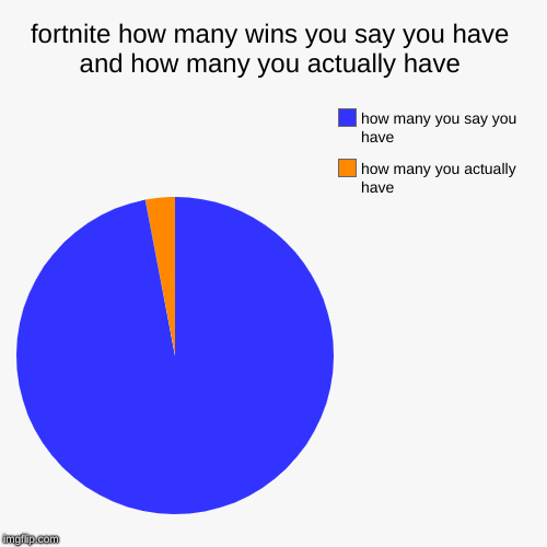 fortnite how many wins you say you have and how many you actually have | how many you actually have, how many you say you have | image tagged in funny,pie charts | made w/ Imgflip chart maker