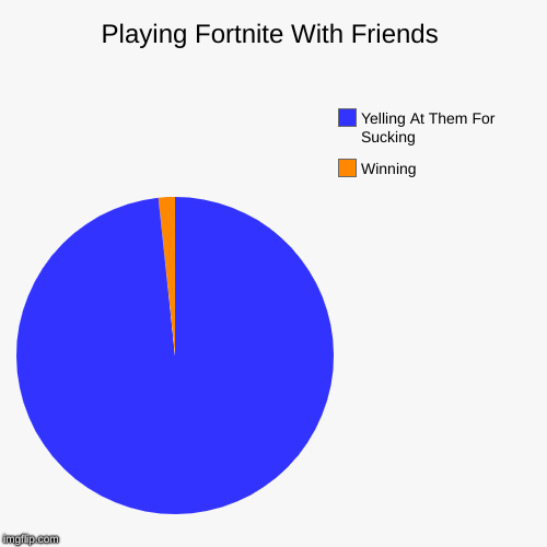 Playing Fortnite With Friends | Winning, Yelling At Them For Sucking | image tagged in funny,pie charts | made w/ Imgflip pie chart maker