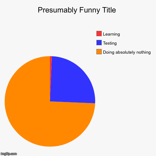 How school going? | Doing absolutely nothing, Testing, Learning | image tagged in funny,pie charts | made w/ Imgflip pie chart maker