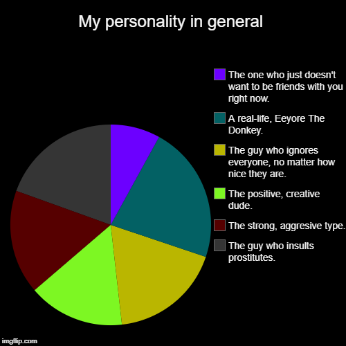 My personality in general | The guy who insults prostitutes., The strong, aggresive type., The positive, creative dude., The guy who ignores | image tagged in funny,pie charts | made w/ Imgflip chart maker